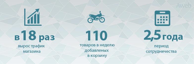 31883cb3d798 Повышение трафика со 150 до 2700 чел. сутки для интернет-магазина  мототехники
