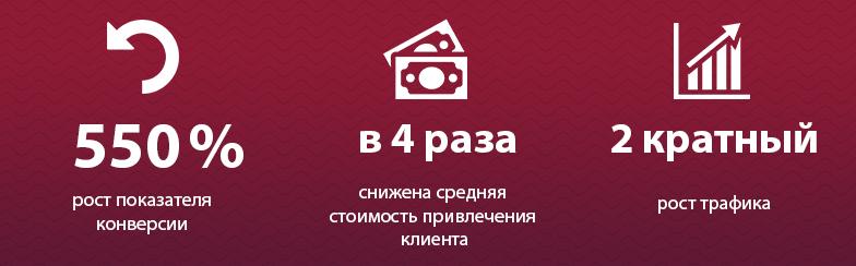Кейс: SEO и контекстная реклама для интернет-магазина мобильных аксессуаров