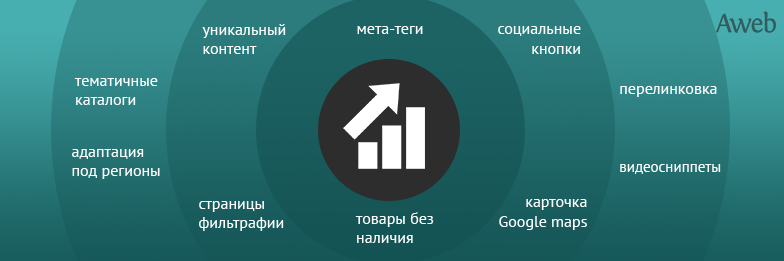 10 способов увеличения целевого трафика
