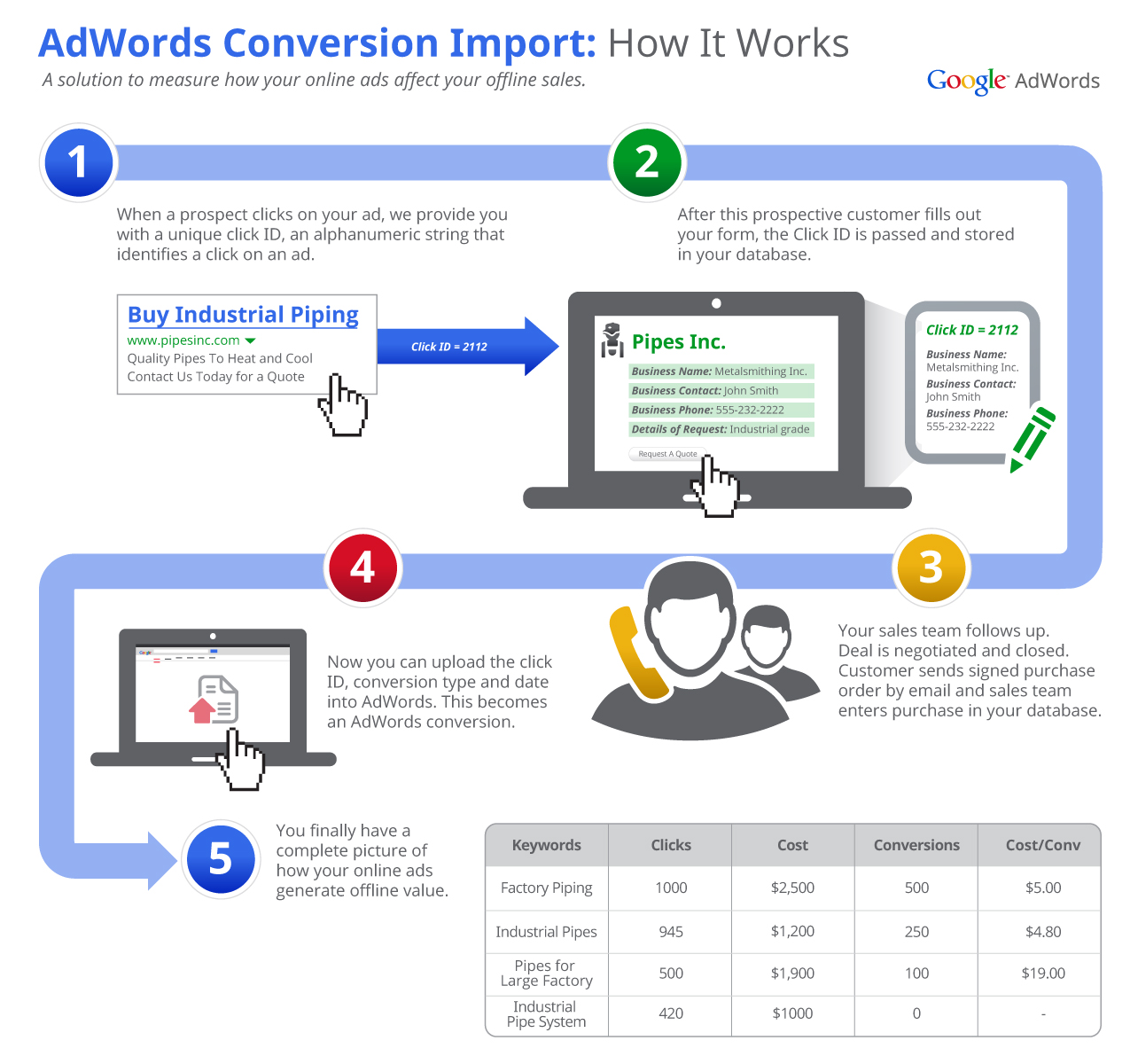 AdWords offline