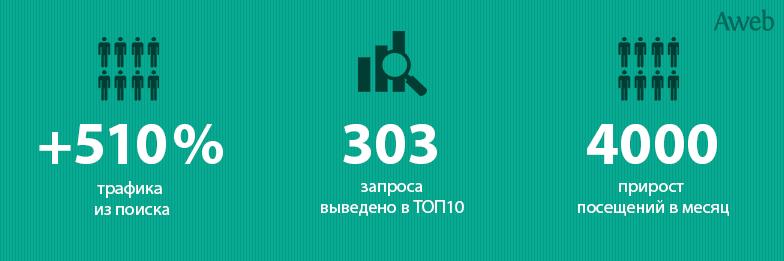 SEO-кейс: +510% бесплатного поискового трафика для сайта автосалона