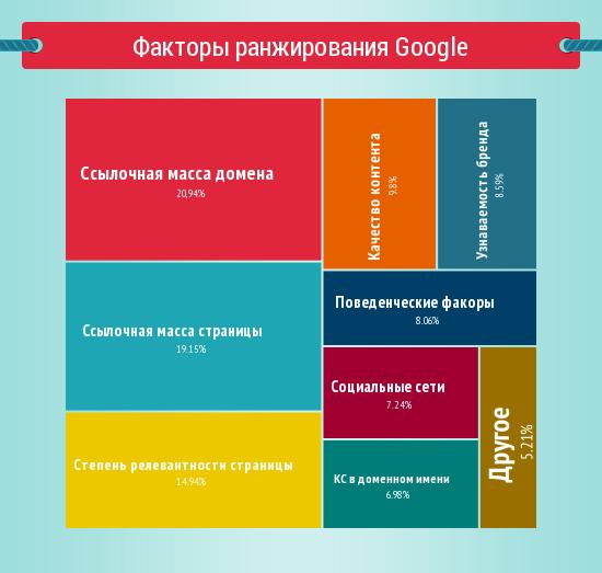 Поведенческие факторы гугл самые простые сайты для создания сайтов