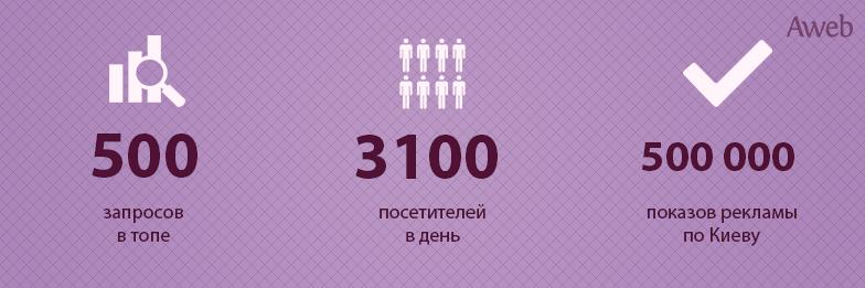 Кейс: 3100+ посетителей в день для сайта мебельных материалов