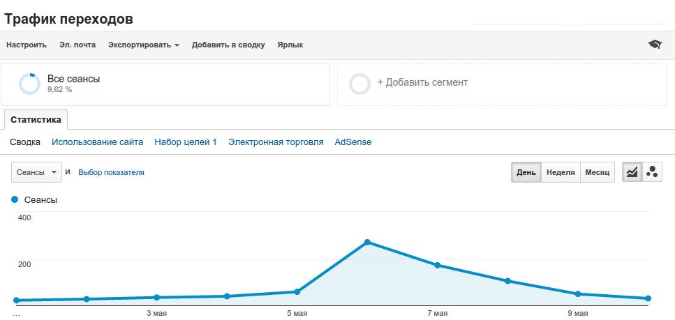 Трафик переходов Google Analytics