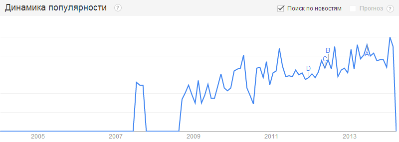 Google Trends: conversion optimization