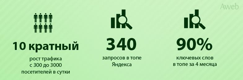 Кейс: Раскрутка интернет-магазина фотообоев под Яндекс и Гугл по региону — Россия