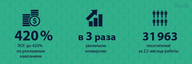 Оптимизация расходов на контекстную рекламу