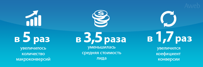 Кейс: Повышение количества лидов для российского реселлера CRM-систем