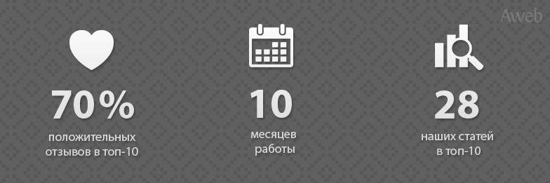SERM для международной финансовой компании: 80% нашего контента в топ10 за 10 месяцев