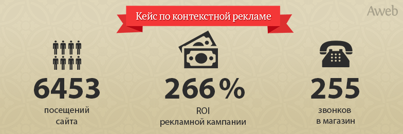 Чистый контекст: как повысить ROI до 266%