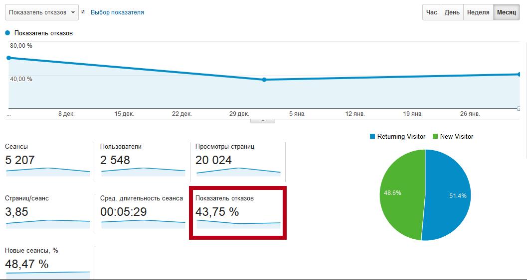 Как найти показатель отказов в Google Analytics