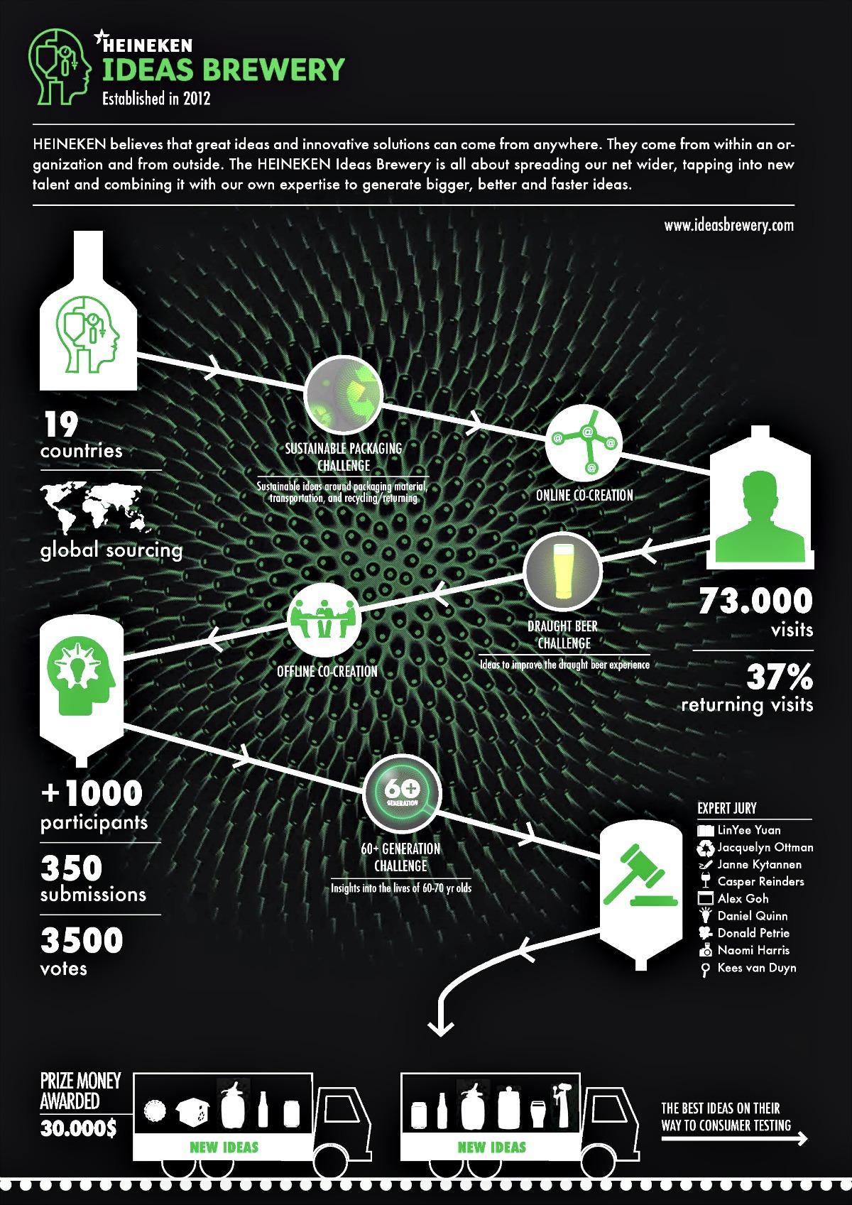 Как использовать пользовательский контент (UGC)? Инфографика компании Heineken