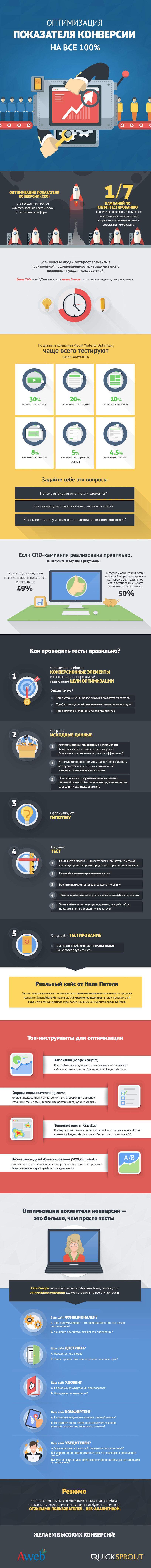Инфографика: оптимизация конверсии на все 100%. Правильные цели и полезные инструменты