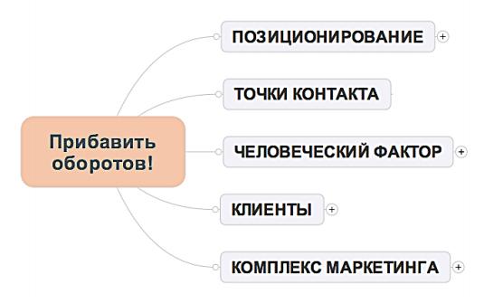 5 направлений развития