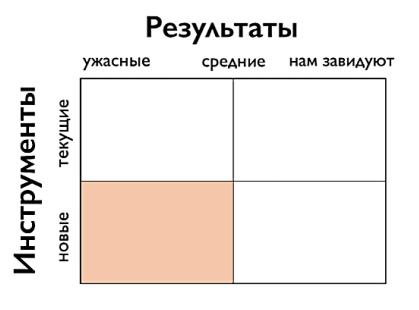 Упражнение от Игоря Манна