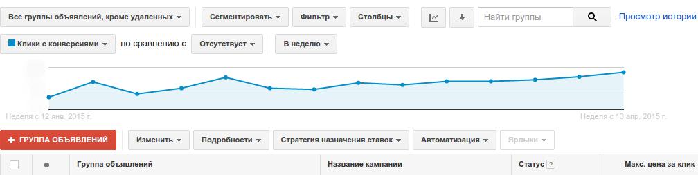 Количество кликов с конверсиями выросло в 2 раза