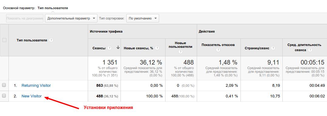 Гугл Аналитикс для проекта