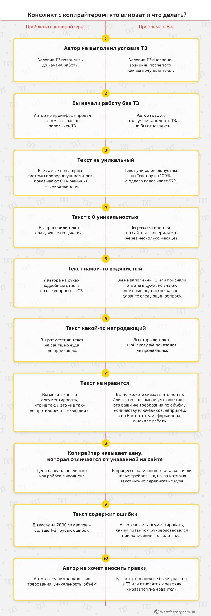 Инфографика: Конфликт с копирайтером