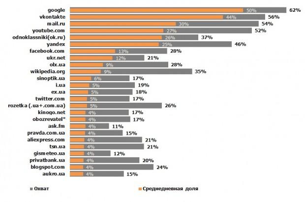 Топовый сайты в Украине (исследование за февраль 2015)