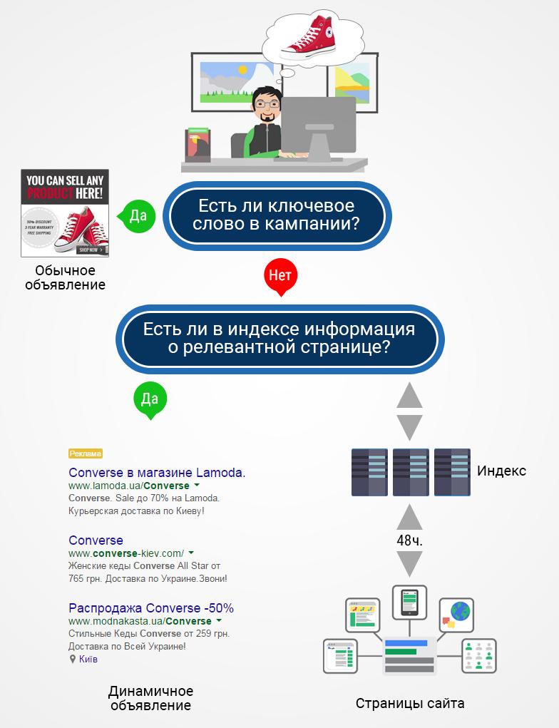 infograf_Динамические-поисковые-объявления-Adwords
