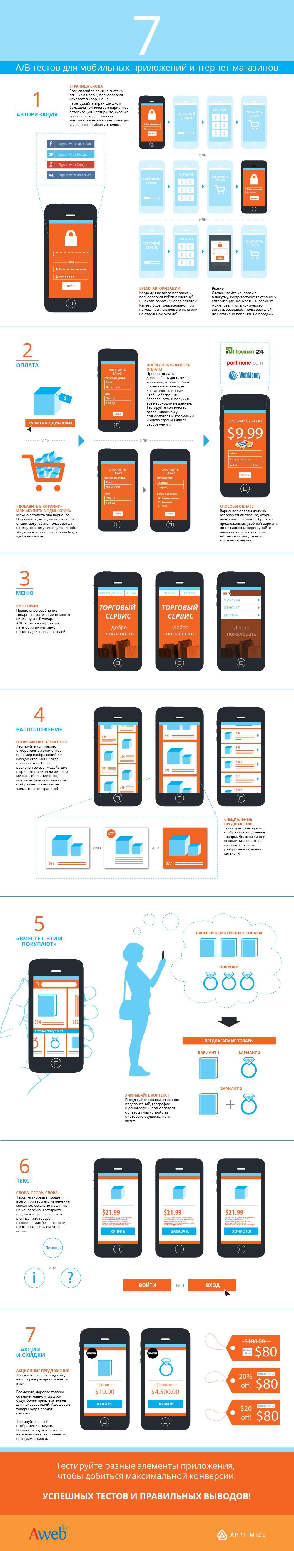 Инфографика: тестирование в приложении интернет-магазина