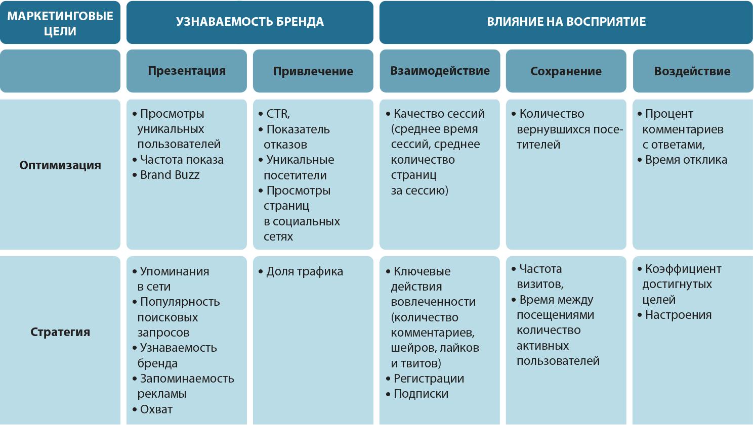 Таблица метрик построения бренда