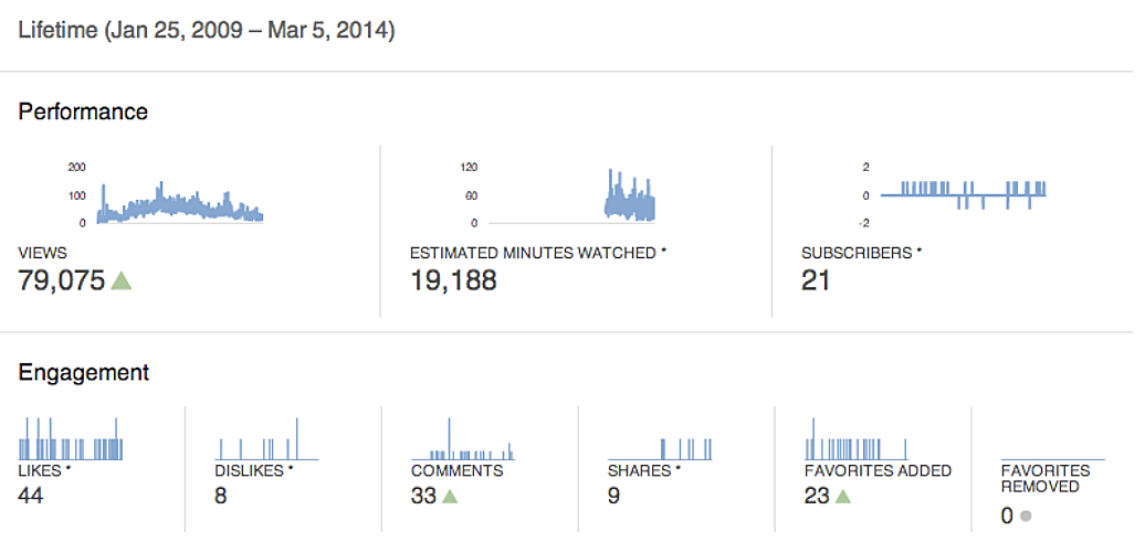Отчет YouTube Analytics
