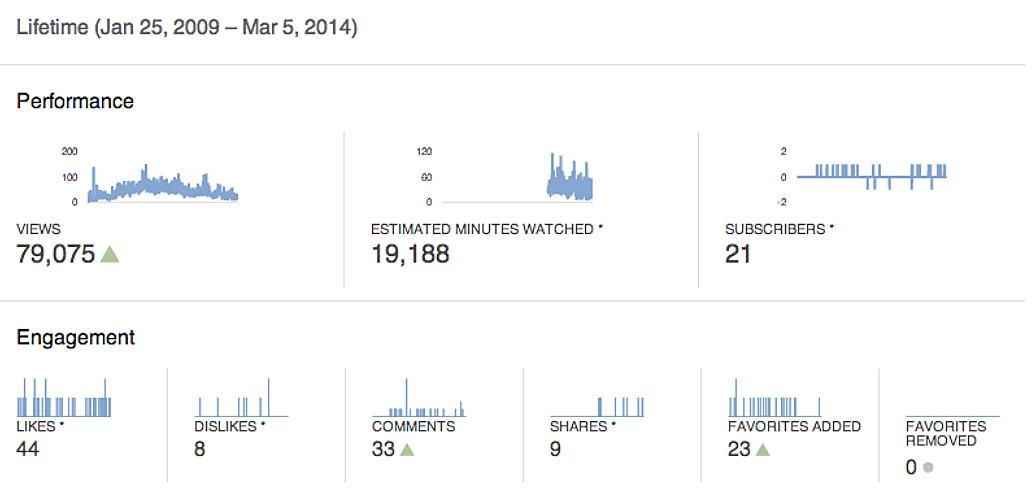 Отчет YouTube Analytics