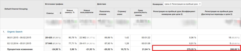 Результат использования pop up окон
