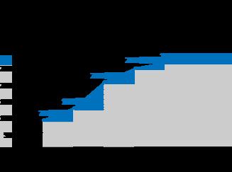 Тенденция расходов на ссылки