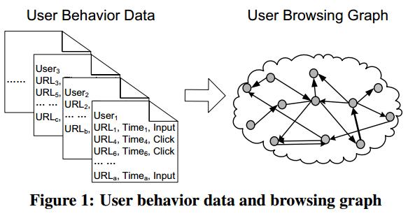 Граф переходов пользователей BrowseRank