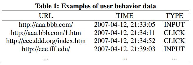 Вершины графа алгоритма BrowseRank