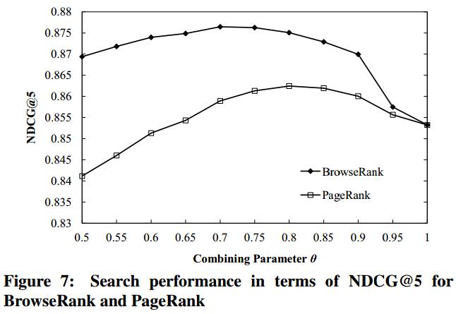 BrowseRank эффективнее, чем PageRank