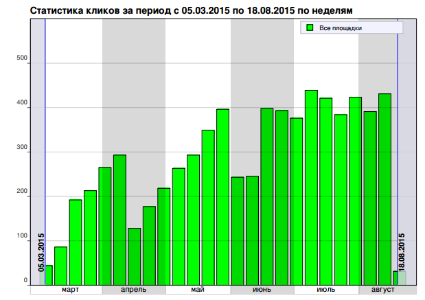 Статистика кликов в Яндекс Директе