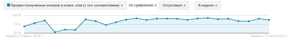 Процент полученных показов в точном соответствии