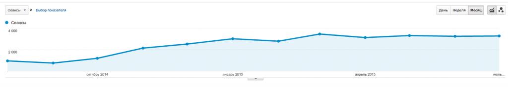 Рост трафика для нового сайта