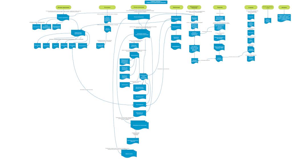 Структура разрабатываемого сайта