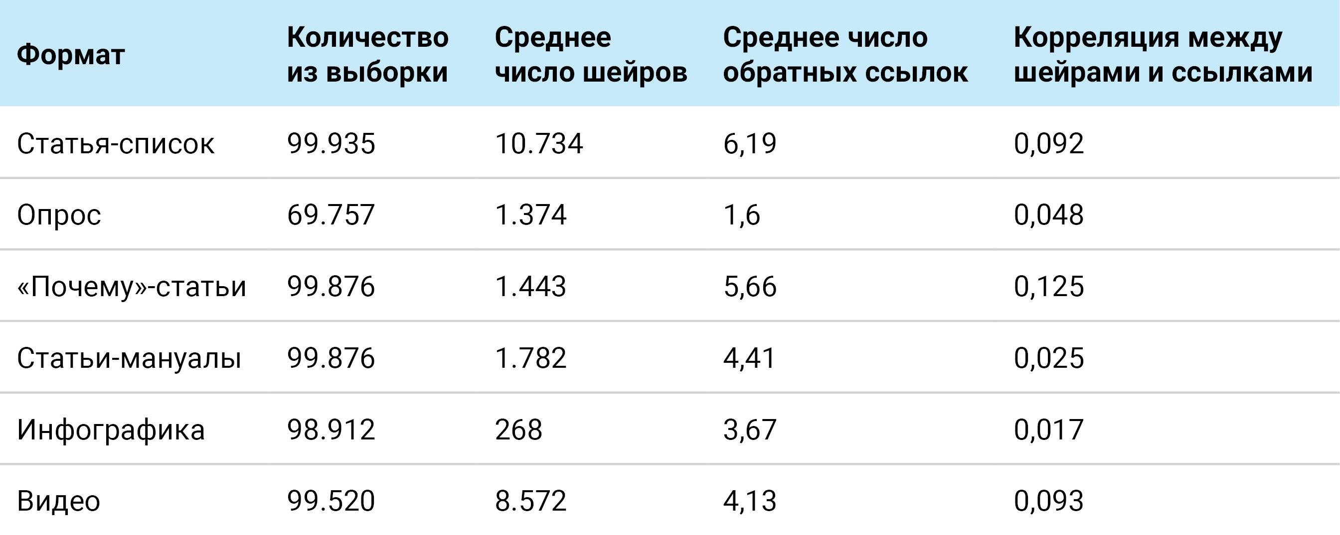 Количество внешних ссылок в зависимости от формата поста
