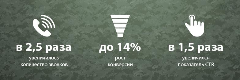 Контекстная реклама для-охранного предприятия в Казахстане