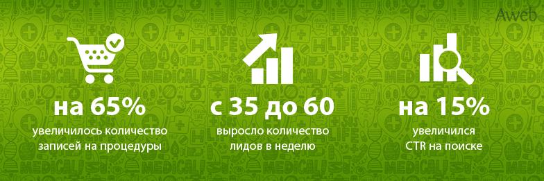 Привлечение новых клиентов для медицинского центра в Казахстане