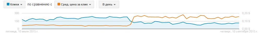 Соотношение количества кликов и средней цены за клик