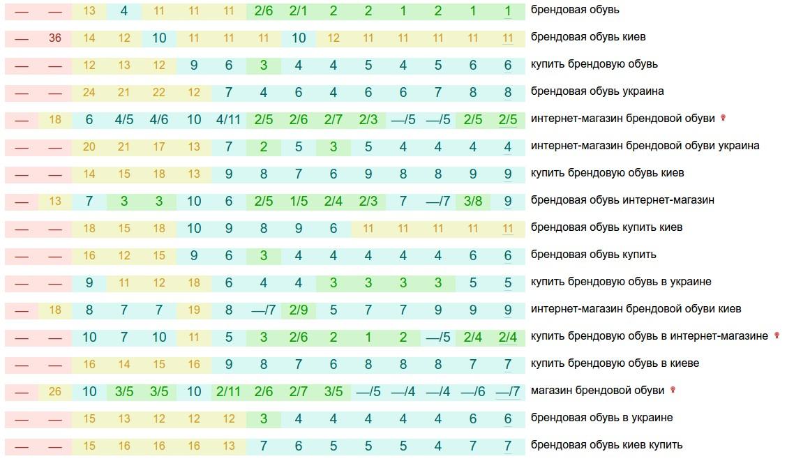 187722932e66 Пример динамики позиций запросов группы «Брендовая обувь», начиная с  06-11-2015
