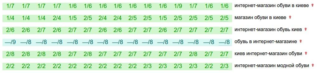 b61fa5e95459 Ниже на рисунке указаны примеры запросов, по которым ранжируется карточка  компании в карточной выдаче Гугла. На рисунке первая цифра дроби обозначает  ...