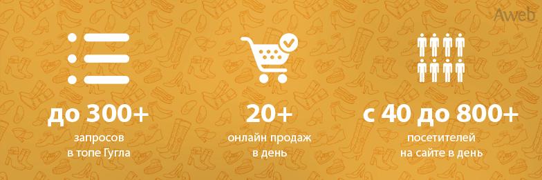 771f3cb52e30 Кейс  увеличение трафика для интернет-магазина обуви