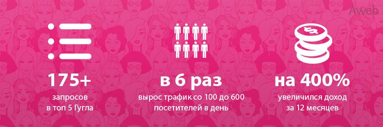 Кейс: продвижение интернет-магазина косметики, парфюмерии и приспособлений для макияжа