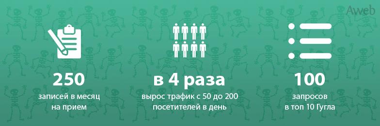 kejs_продвижение-интернет-магазина-doctorbersenev-org-action