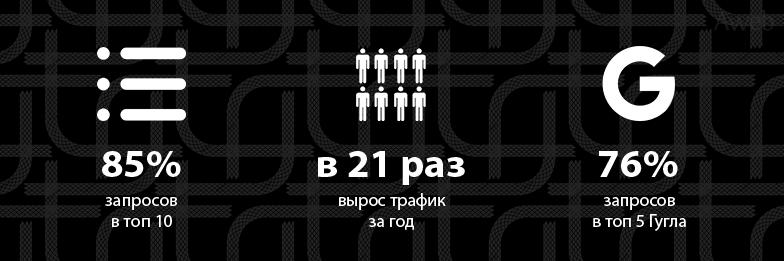 Кейс: Продвижение с нуля интернет-магазина шин и дисков в Казахстане