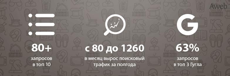 Кейс: Вывод сайта дома престарелых в Киеве в лидеры ниши