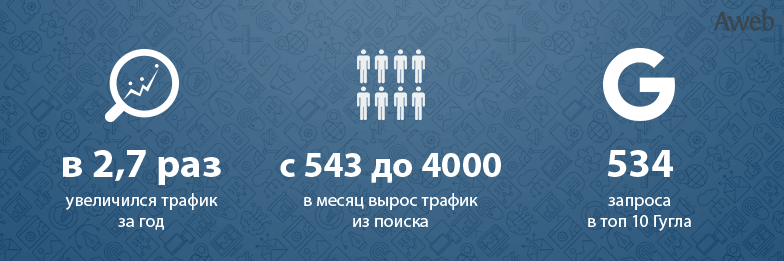 Кейс: Увеличение трафика для сайта внаправлении «Наружная реклама»