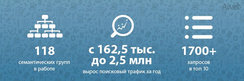 Рост органического трафика для сети медицинских клиник с 162,5 тыс. до 2,5 млн посещений за год работы